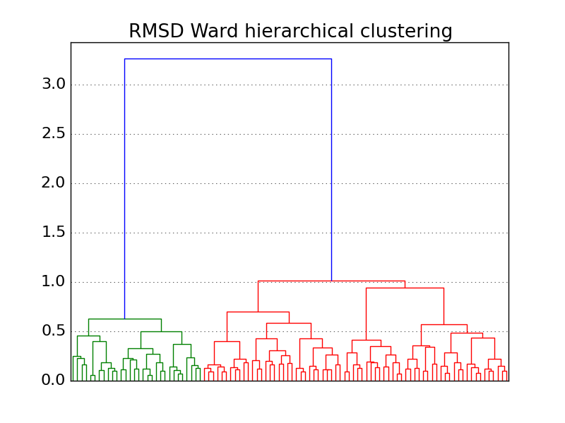 Clustering with the md rmsd() and scipy cluster hierarchy